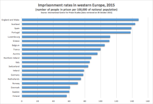Imprisonment rates w europe