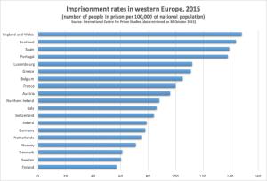 Imprisonment rates w europe